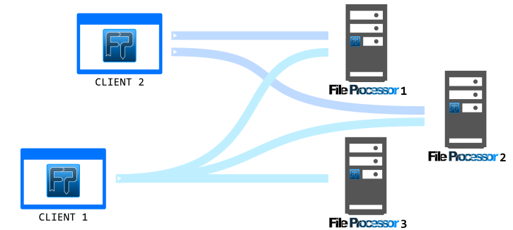 Connections in the options of the File Processor